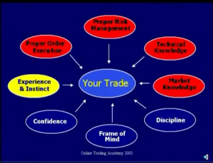 Elements of Successful Trading