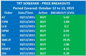 TRT_Price Breakouts_20151014