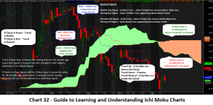Chart 32_Guide to Learning and Understanding Ichi Moku Charts