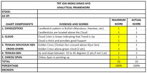 TRT Ichi Moku Analytical Framework
